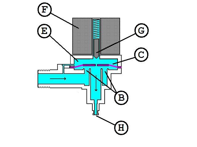 Funzionamento elettrovalvola acqua termosifoni in ghisa scheda tecnica - Porta acqua termosifoni ...