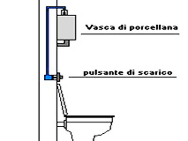 sciacquone wc non