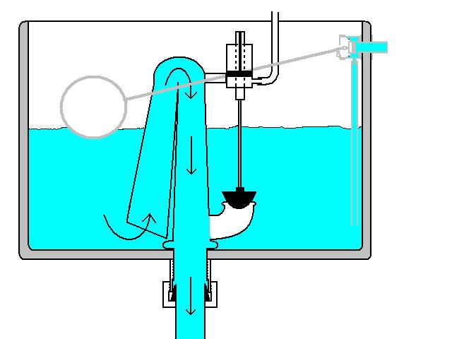 Fai da te idraulica come funziona for Come funziona un mutuo quando costruisci una casa